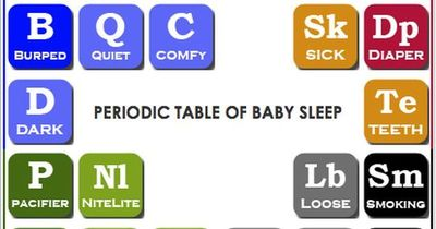 The periodic table of baby sleep. A colorful and clickable guide to establishing a routine to help babies sleep through the night.