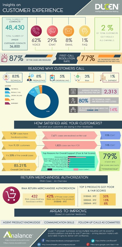 Call Centre Analytics :Part 2 - Tracking every customer touchpoint to optimize the customer journey