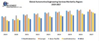 Global Automotive Engineering Services Market was valued US$ XX Bn in 2018 and is expected to reach US$ XX Bn by 2026 at CAGR of 27% during forecast period.