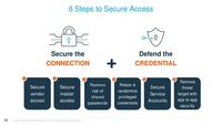 ++6+Steps+to+Secure+Access+Secure+the+CONNECTION+Defend+the+CREDENTIAL.jpg