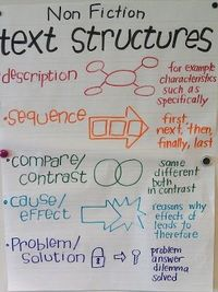 Text structures are important for students to know while reading books. I like that this poster provides a visual, along with the definition of non-fiction text structures.