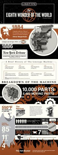 Linotype Infographic by Jeremy Teff, via Behance