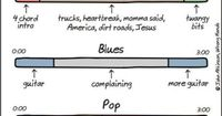 Anatomy of a Song. The Indie one is like every Mumford & Sons song ever... (But I still love them.)