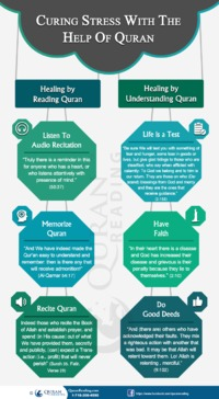 This info-graphic features the stress curing and how a Muslim can utilize Quran as a means of combating stress - See more at: http://www.quranreading.com/blog/curing-stress-with-the-help-of-holy-quran/