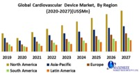 Global Cardiovascular Device Market was valued US$ XX Bn. in 2019 and is expected to reach US$ XX Bn. by 2027, at a CAGR of 6.8% during a forecast period.