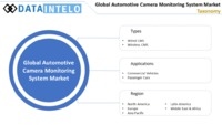 Automotive Camera Monitoring System Market.png