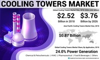 Cooling Towers Market https://www.fortunebusinessinsights.com/cooling-towers-market-102747