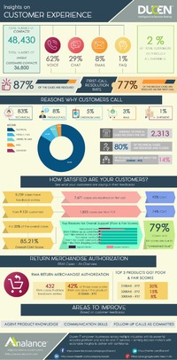 Call Centre Analytics : Part 2 - Tracking every customer touchpoint to optimize the customer journey