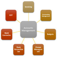 Best accounting software: Win ERP provides end to end cloud-based Best Accounting software, WINERP is Fully automated and the best online personal finance software and it's easy to manage core accounting functions such as general ledger, accounts pa...