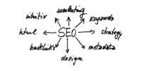 Top 6 Website Redesign Mistakes That Can Be Harmful To SEO