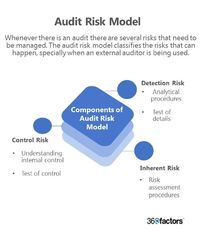 Every business activity carries a certain amount of risk. Whenever there is an audit there are several risks that need to be managed. The audit risk model classifies the risks that can happen, specially when an external auditor is being used.
