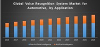 Global Voice Recognition System Market for Automotive is expected to reach US$ 4077.77 Million by 2026 from USD 877.7 Million in 2016 at a CAGR of 16.6%