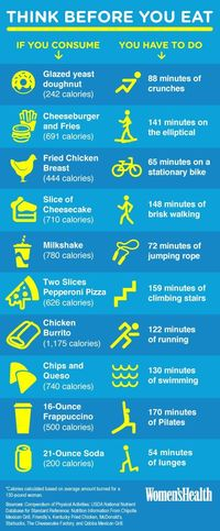 Food vs Exercise. Sooo not worth it.