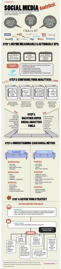 How to write a #Social Strategy correctly. #Infographic