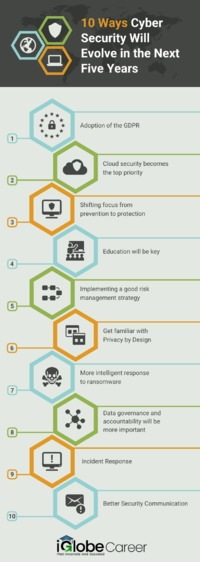 10 Ways Cyber Security will Evolve in Next 5 Years