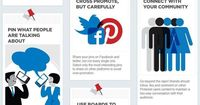 What Are The Best Practices On #Pinterest? - #Infographic #SocialMedia