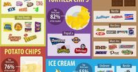 Despite what rows and rows of different beer, cereal and ice cream brands suggest, shoppers actually have little choice when it comes to groceries. T...