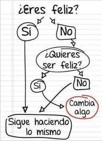 Diagrama simple: ¿Eres feliz?