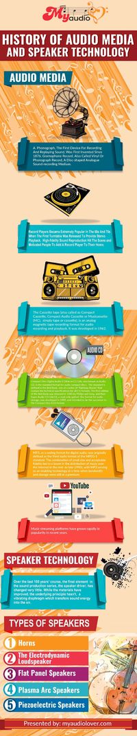 History of Audio Media and Speakers