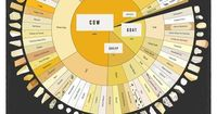 Cheese Wheel Chart for Cheese Lovers [Infographic] Cheese lovers know that there are thousands of different varieties so no legible chart could easily include all of them. Think of this as an entry-level guide to cheese with many of the ones listed found ...