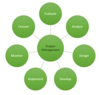 6 Steps Approach to Effective Project Management  http://zilicus.com/Resources/blog-2014/6-Steps-To-Effective-Project-Management.html