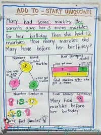 This post outlines great ways to develop conceptual understanding when solving word problems. Lots of freebies. CGI word problems and Singapore math strategies.
