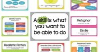 Included are 24 reading comprehension skills and strategies posters. Each poster has the name of the strategy, prompts that you might ask students, a sample graphic organizer, and sample student responses with sentence frames (when applicable). Th...