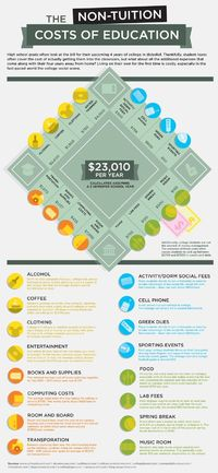 The hidden costs of college: some real world figures attached to non-tuition items - #College Infographics