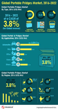 Global Portable Fridges Market is expected to reach US$ 3,480.7 Mn in 2026