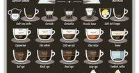 If you're bored of your usual milky latte or ristretto fix, feast your eyes on this new infographic. It illustrates just about every coffee you could ever want