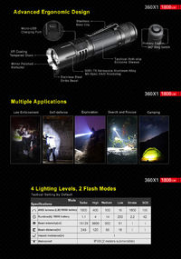 Klarus 360X1 XHP35 HD E4 1800Lumens 6Modes Dual Switch Rapid Reaction Tactical LED Flashlight 18650