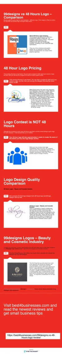 "99designs vs 48 Hours Logo �€"" Review and Comparison"
