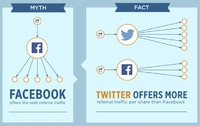 6 myths of social sharing(infographic)